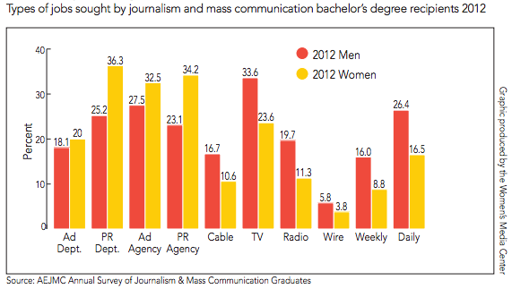 Types of jobs sought by journalism and mass communication bachelor's degree recipients 2012 (via Women's Media Center)