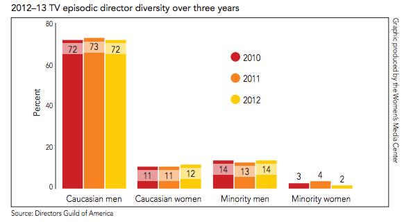 2012–13 TV episodic director diversity over three years (via Women's Media Center)