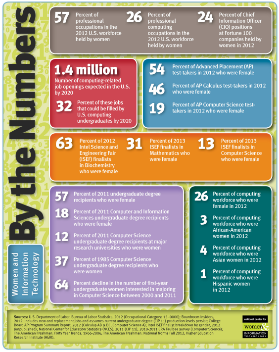 Women and Information Technology, By the Numbers (via Women's Media Center) (click to enlarge)