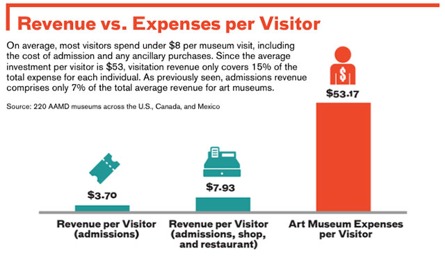 """A figure from the AAMD's """"Art Museums By the Numbers 2014"""" report (all screenshots via aamd.org)"""