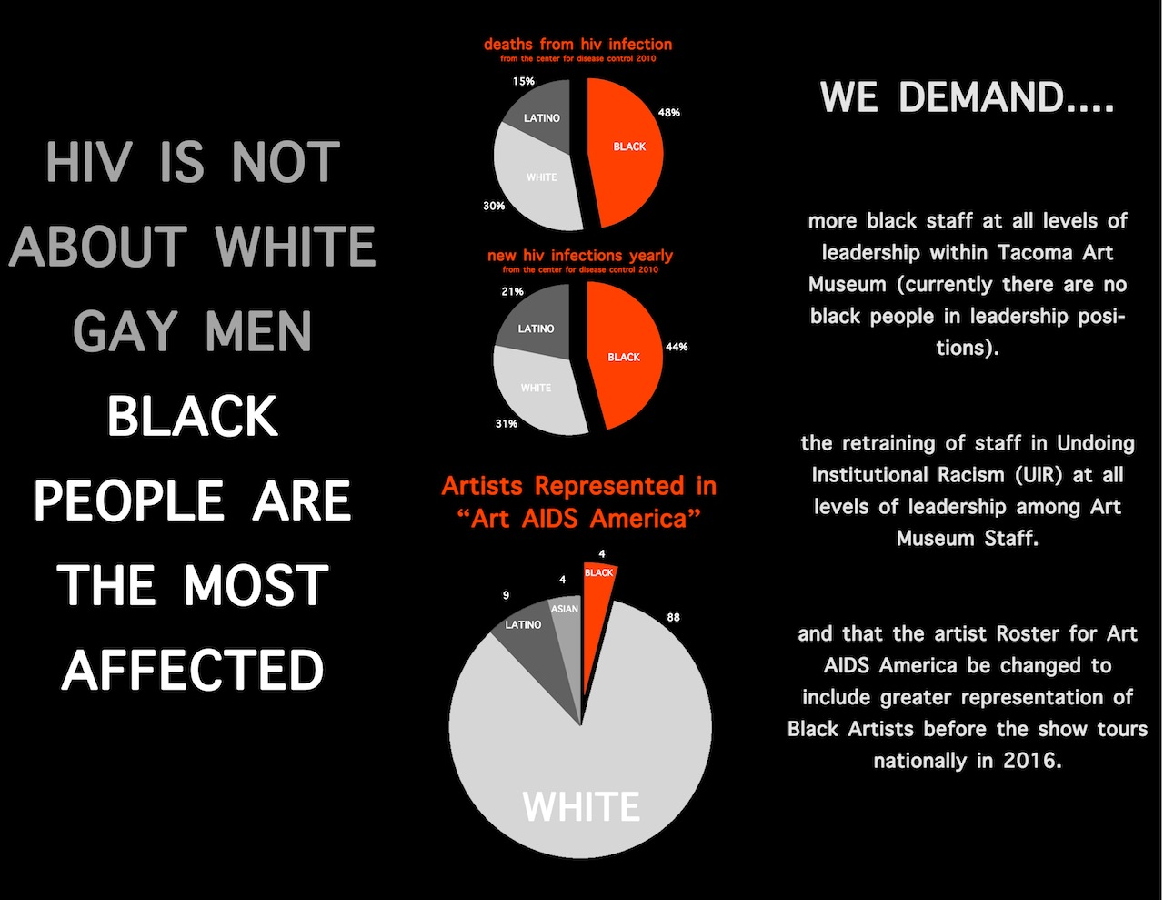 Statistics courtesy of the Tacoma Action Collective