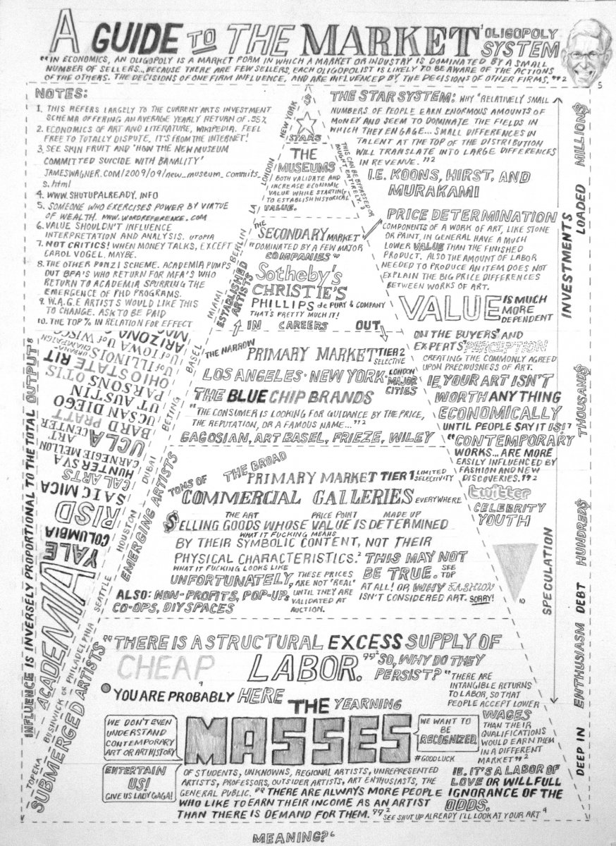 """William Powhida, """"A Guide to the Market Oligopoly System"""" (2010), graphite on paper, 11 x 14 in (courtesy of the artist)"""