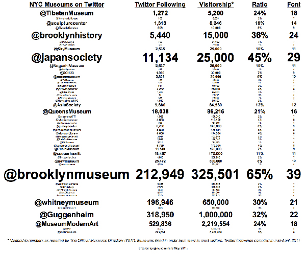 Post image for NY Museum Attendance & Twitter Followers
