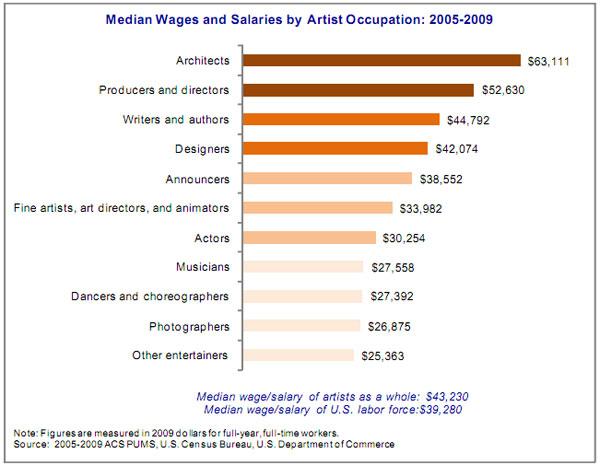 Makeup artist average salary