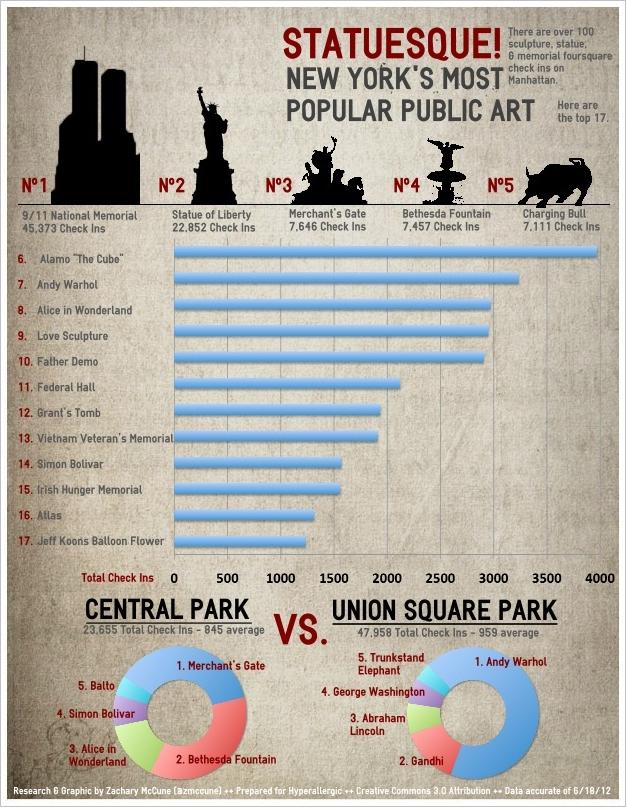 Zachary McCune - Manhattan Most Popular Art Infographic