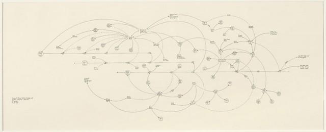 "Mark Lombardi, ""George W. Bush, Harken Energy, and Jackson Stevens c. 1979-90, (5th version)"". Image from the Pierogi website."