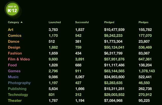 A breakdown of 2012 Kickstarters by category (image via Kickstarter)
