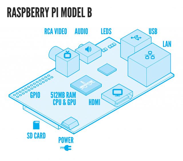 a new open source manual for raspberry pi a kid friendly rh hyperallergic com raspberry pi manual download raspberry pi manual ssid