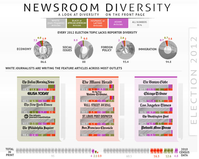 An infographic on the lack of newsroom diversity from 4th Estate (via specialreports.4thestate.net)