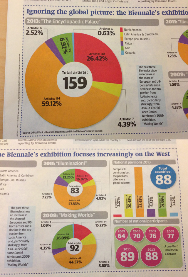 "Graphics in Section 2 of The Art Newspaper showing the statistics for ""The Encyclopaedic Palace"" by Massimiliano Gioni and other relevant pavilion data. (photo of The Art Newspaper)"