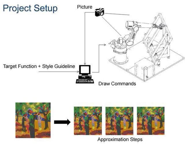 The e-David process (via e-David Painting Robot)