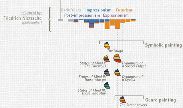 Detail of Boccioni's timeline