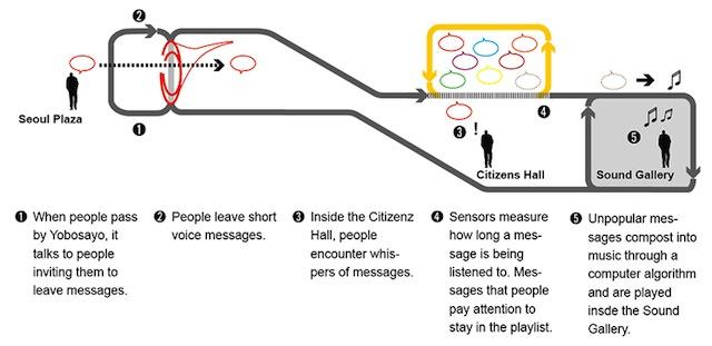 A diagram of how Yobosayo works. Image via designboom.