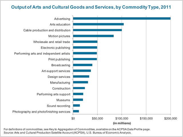 Where's the Money? US Arts and Culture Economy By the Numbers