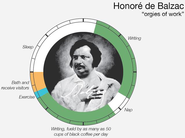 Balzac was a coffee fiend! (via