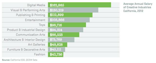 salaries