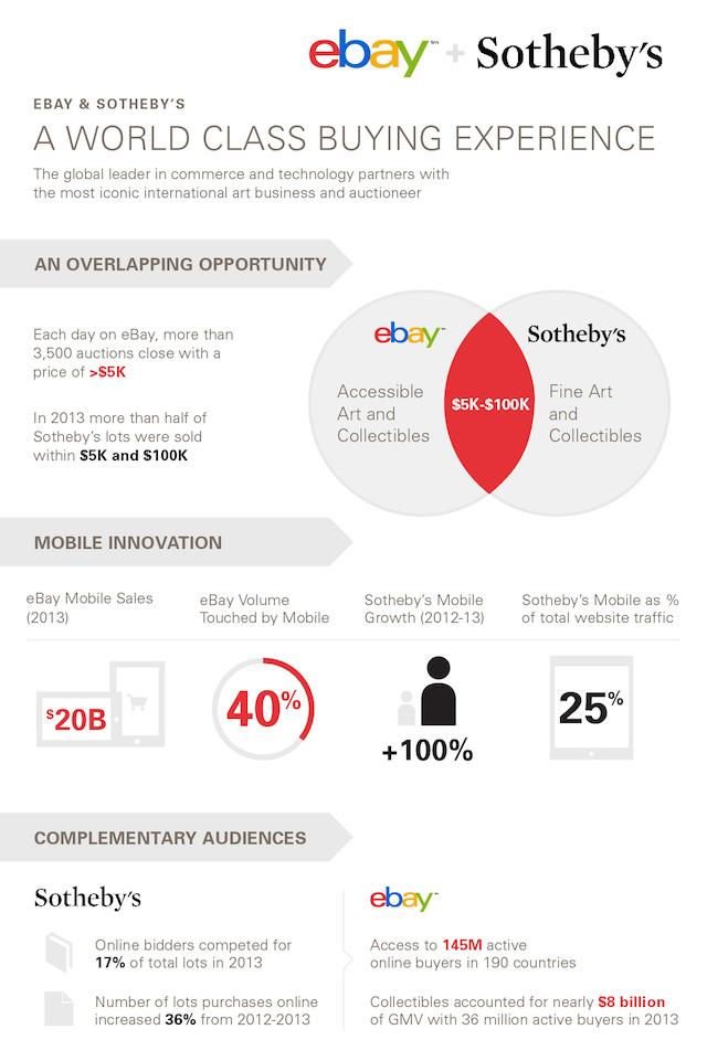 eBaySothebys_Infographic_071114