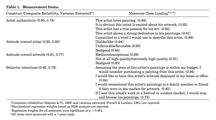 """A table from the """"Artist Authenticity"""" study (courtesy the authors)"""