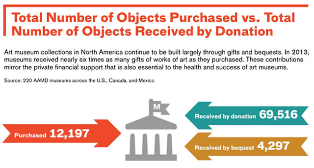 """Figure from the AAMD's """"Art Museums By the Numbers 2014"""""""