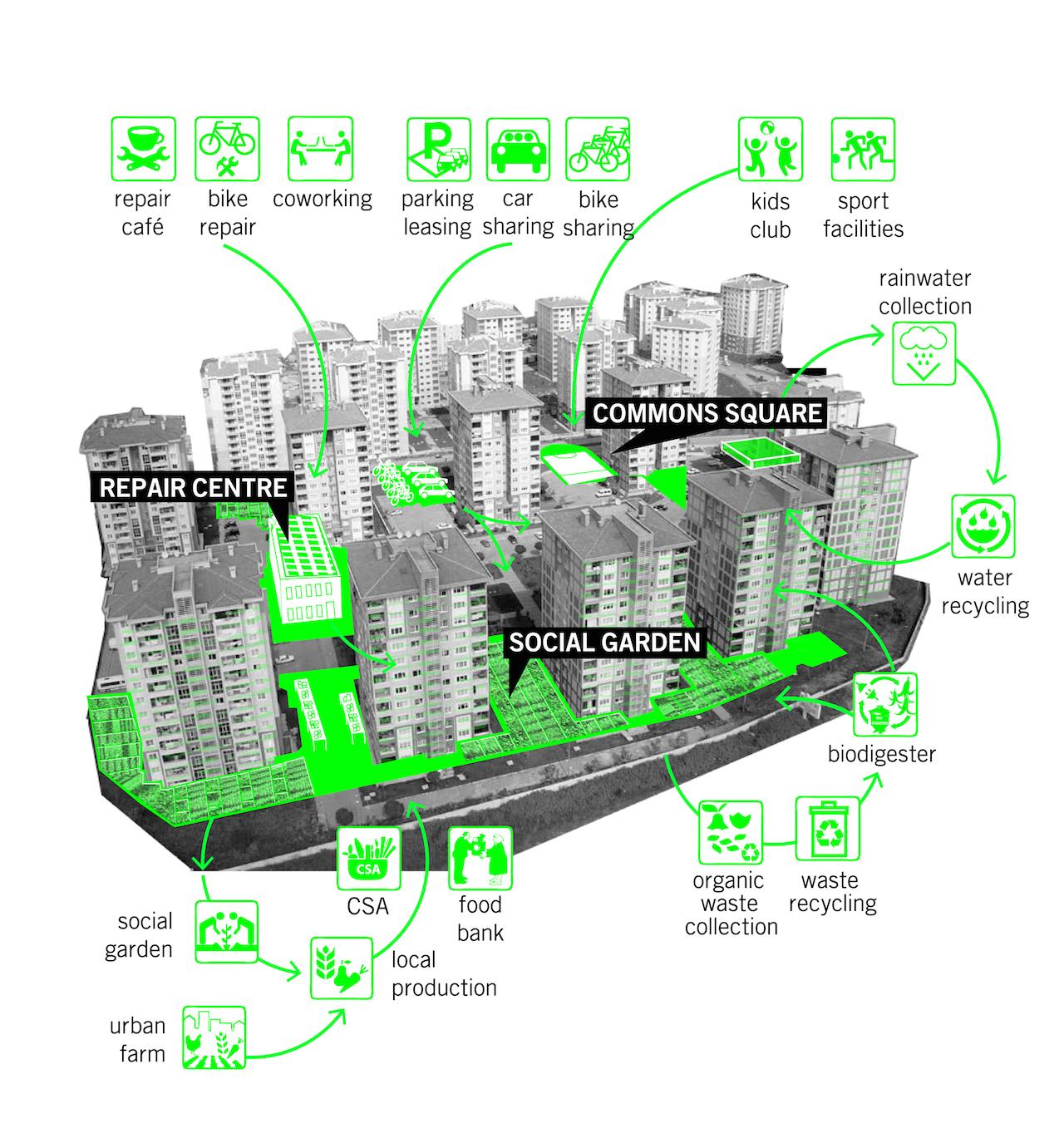 Istanbul: Tactics for Resilient Post-Urban Development. 2014. KITO compound. Courtesy Atelier d'Architecture Autogérée