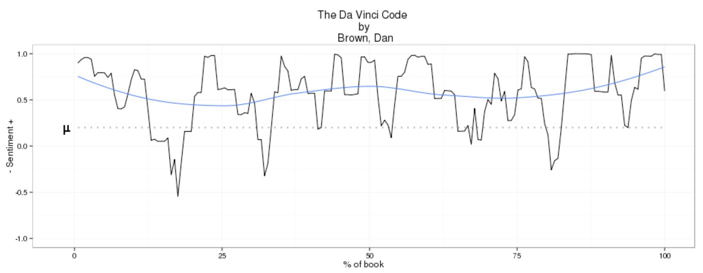 A graph plotting the narrative of Dan Brown's 'The Da Vinci Code'