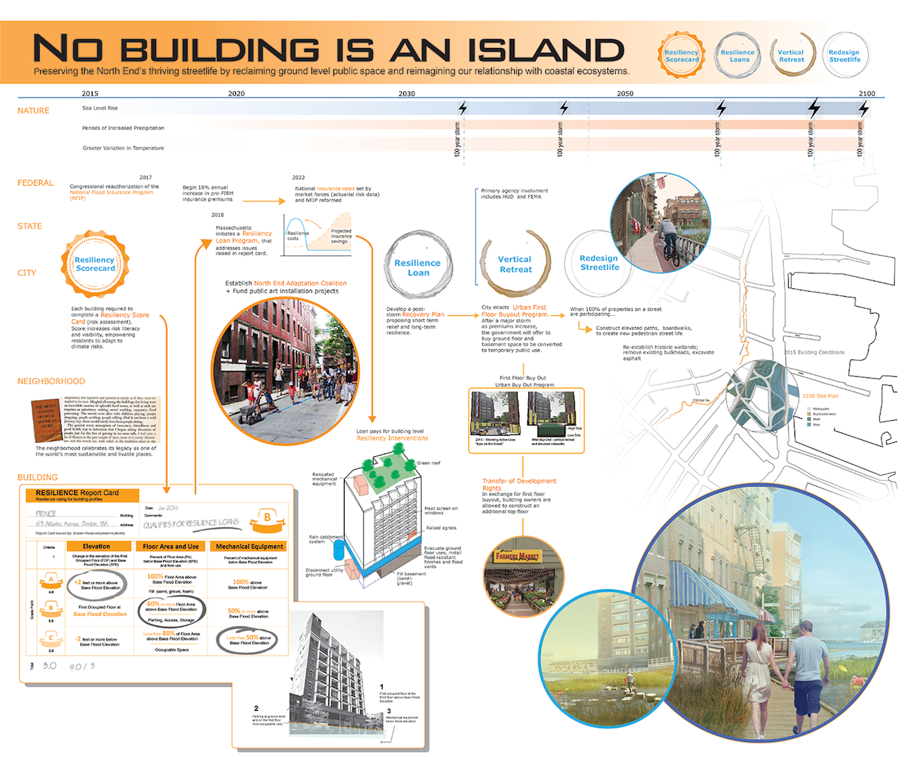 """""""No Building is an Island"""" led by Harvard Graduate School of Design – One of the most creative aspects of this proposal is the Resilience Report Card, a simple, user-friendly method that would indicates a building's vulnerability and allow the city to map risk and target investments."""