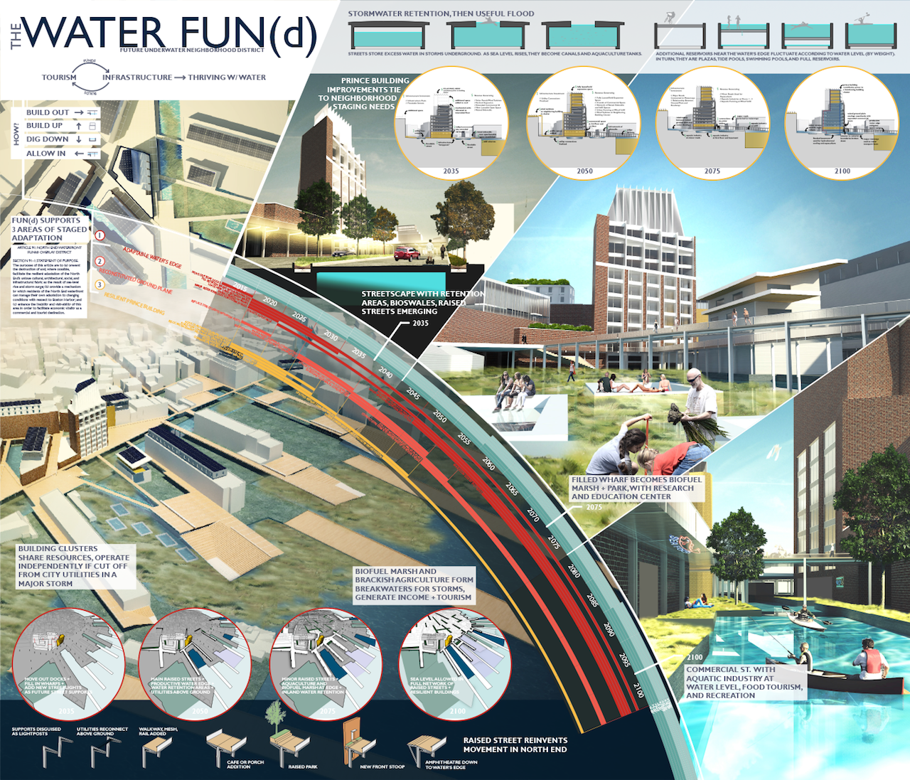 """""""Water FUN(d)"""" led by ARC/Architectural Resources Cambridge – Dubbed the Future Underwater Neighborhood district, or FUN(d), this proposal establishes a goal of creating a new urban area that skillfully interacts with an influx of water on an on-going basis. The team suggests that this plan could be accomplished, at least in part, by drawing on revenue from Boston's tourism economy."""