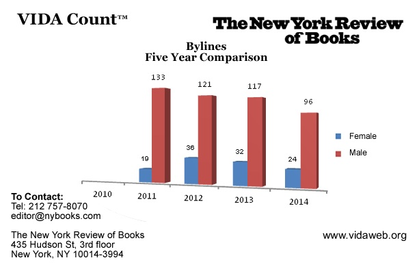 The New York Review of Books' 2014 VIDA Count numbers (via vidaweb.org)