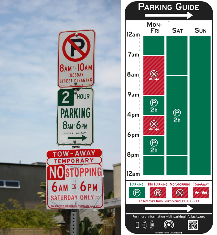 Comparison between the usual American city parking signs and the redesign  (photo by Michael Dorausch, via Flickr; illustration courtesy lamayor.org)