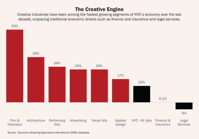 creative-new-york-creative-engine