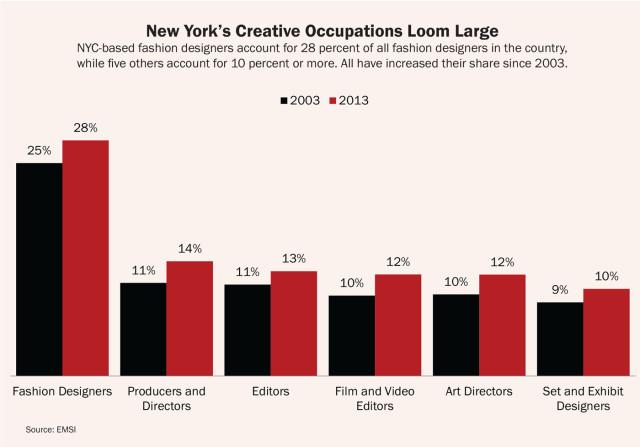 creative-new-york-creative-occupations-loom-large