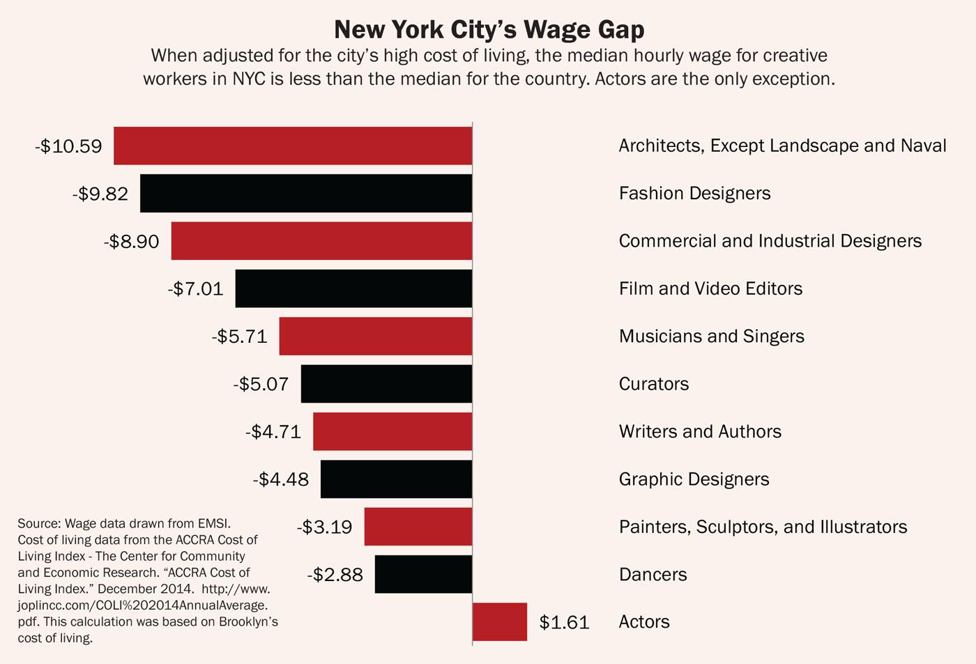 creative-new-york-new-yorks-wage-gap