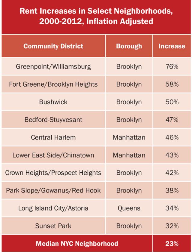 creative-new-york-rent-increases