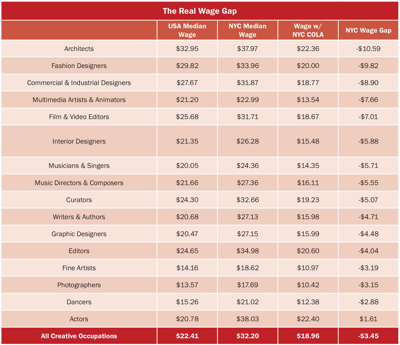 creative-new-york-the-real-wage-gap