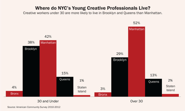 creative-new-york-where-do-young-professionals-live