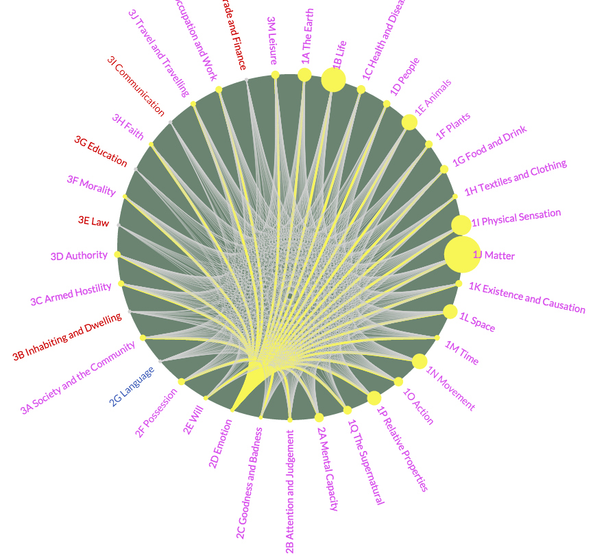 Mapping Metaphor, a visualization of 13 centuries of metaphors in the English language (all screenshots by the author for Hyperallergic)