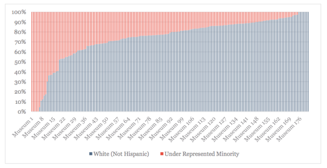 White Non-Hispanics and Under-Represented Minorities, By Museum (all screenshots via Mellon Foundation)