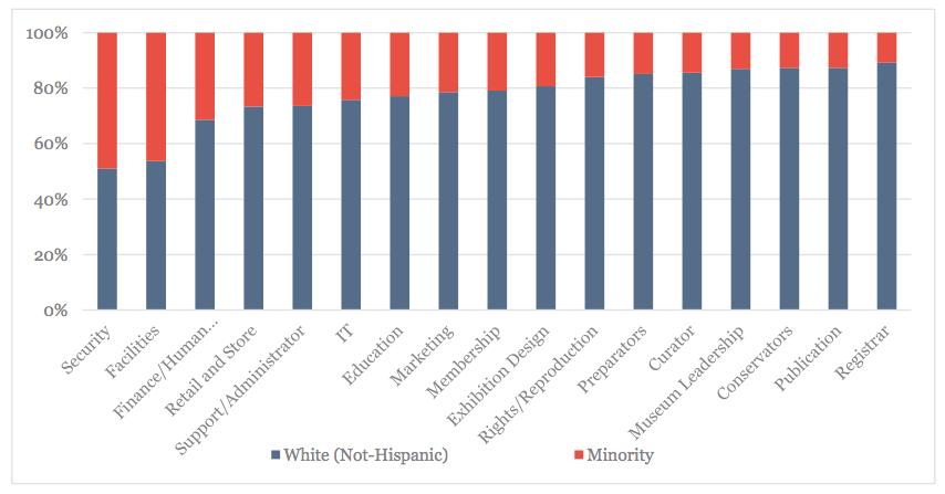 White Non-Hispanics and Under-Represented Minorities, By Job Category