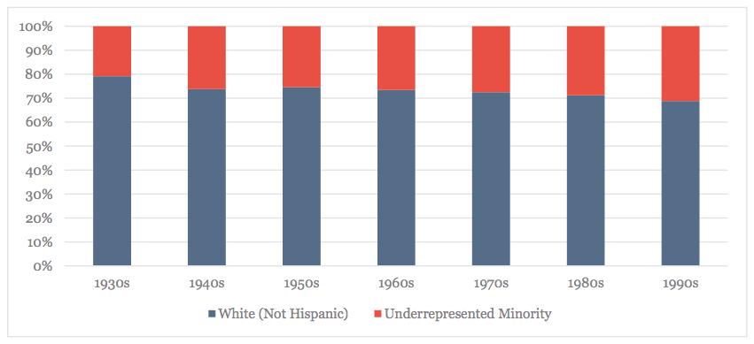 White Non-Hispanics and Under-Represented Minorities, By Decade of Birth