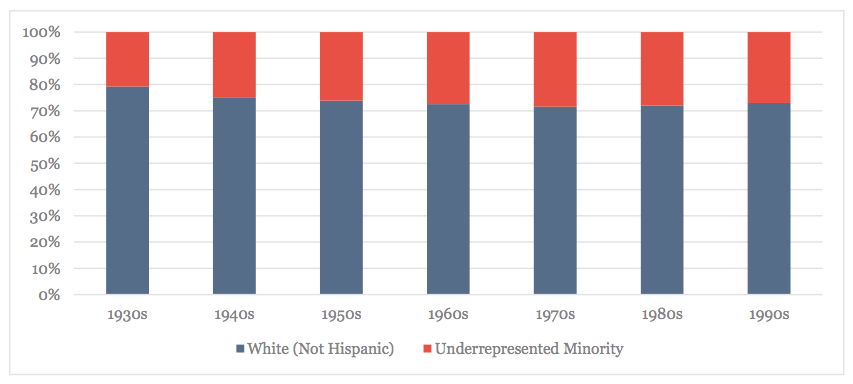 White Non-Hispanics and Under-Represented Minorities, By Decade Born (Curators, Conservators, Educators and Leadership Only)