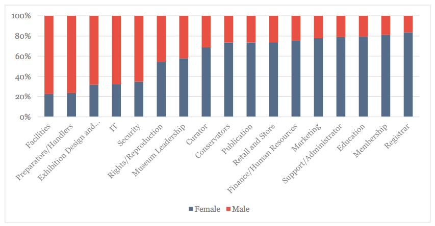 Gender, by Job Category