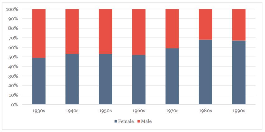 Gender, by Decade Born