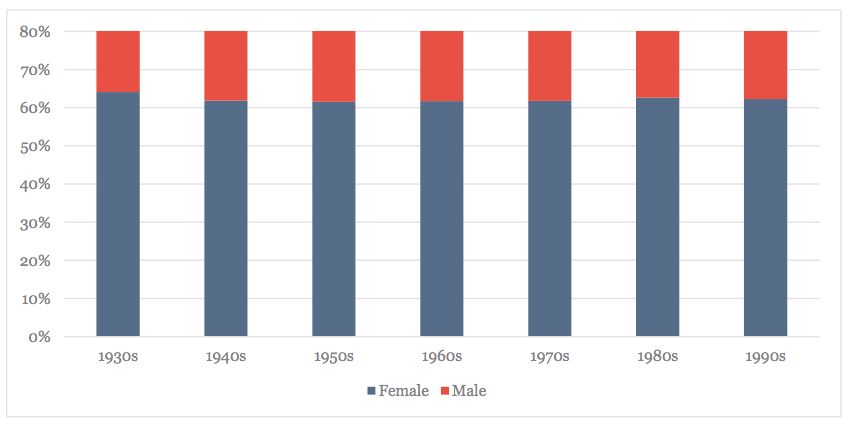 Gender, By Decade Born (Curators, Conservators, Educators and Leadership Only)