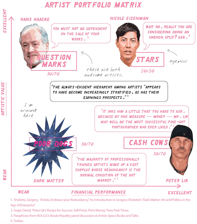 """William Powhida, """"Illustration of the Artist Portfolio Matrix"""" (2015), digital illustration (quotes from <a href=""""http://www.manifestajournal.org/issues/i-forgot-remember-forget/artists-embrace-your-redundancy-introduction-gregory-sholettes-dark"""" target=""""_blank"""">Gregory Sholette</a> and the <a href=""""http://www.nytimes.com/2015/02/22/business/peter-liks-recipe-for-success-sell-prints-print-money.html"""" target=""""_blank"""">New York Times</a>) (courtesy the artist) (click to enlarge)"""