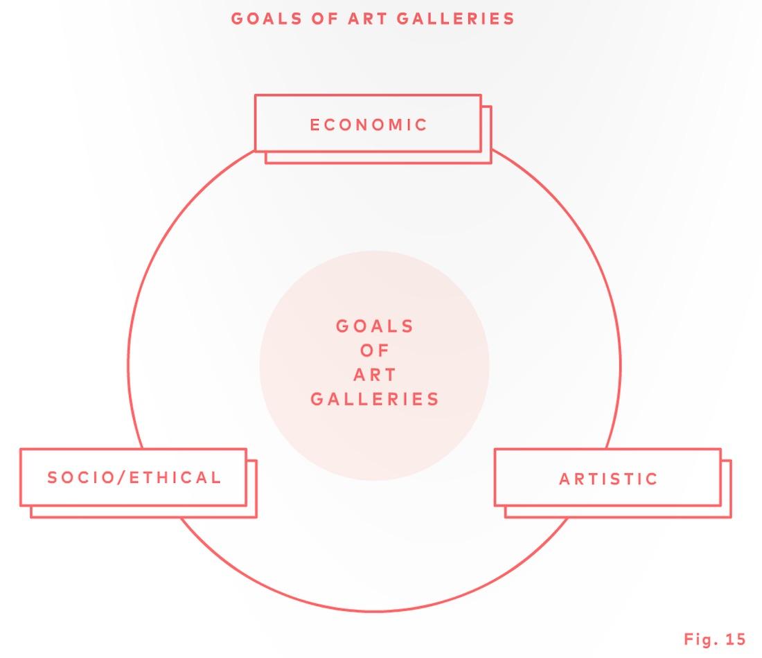 A graph from Magnus Resch's 'Management of Art Galleries'