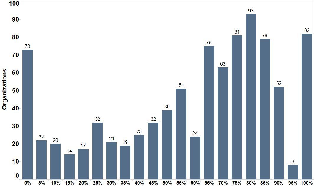 Organizational distribution of race/ethnicity based on percentage white non-Hispanic staff