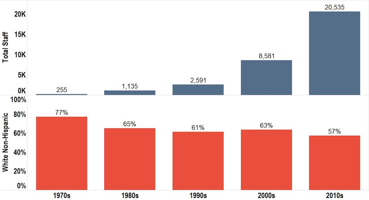 Decade Hired Total and Percent White Non-Hispanic