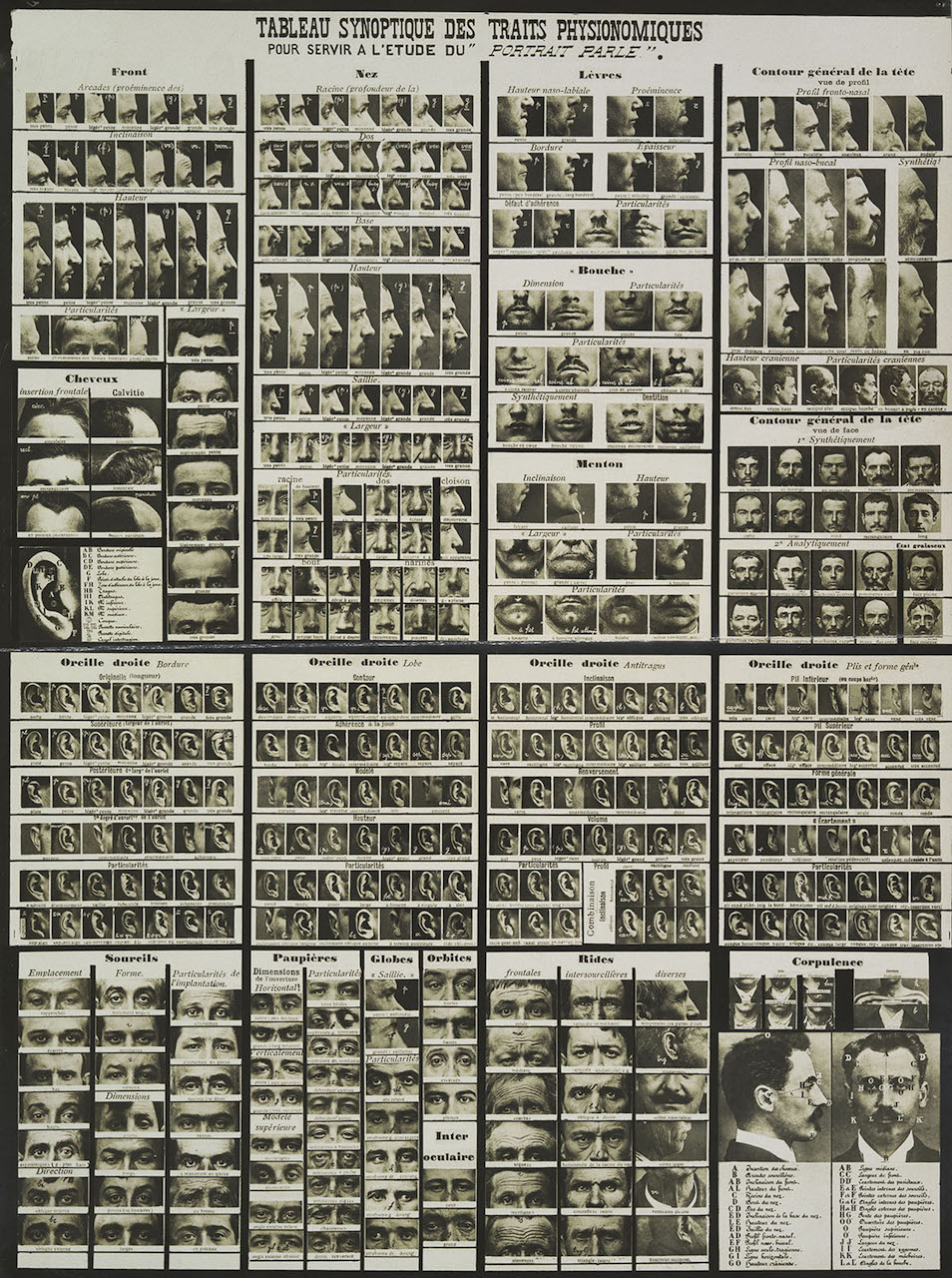 """Alphonse Bertillon, """"Summary Chart of Physical Traits for the Study or the 'Portrait Parlé'"""" (1909)"""