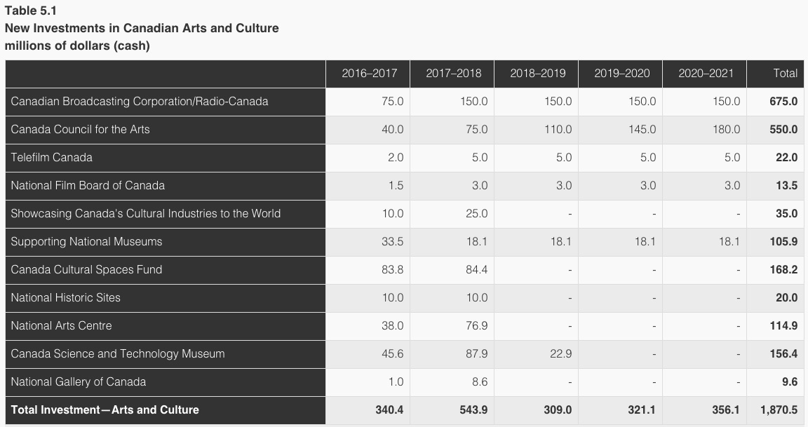 New Investments in Canadian Arts and Culture, in millions of dollars (cash) (screenshot via budget.bc.ca)