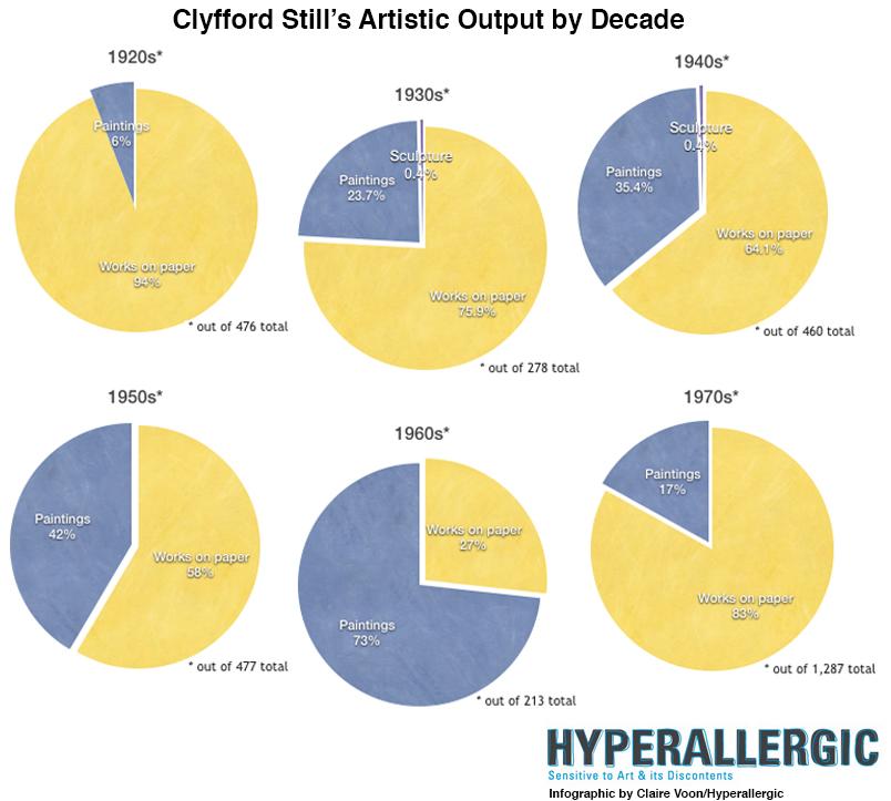 clyfford-still-pie